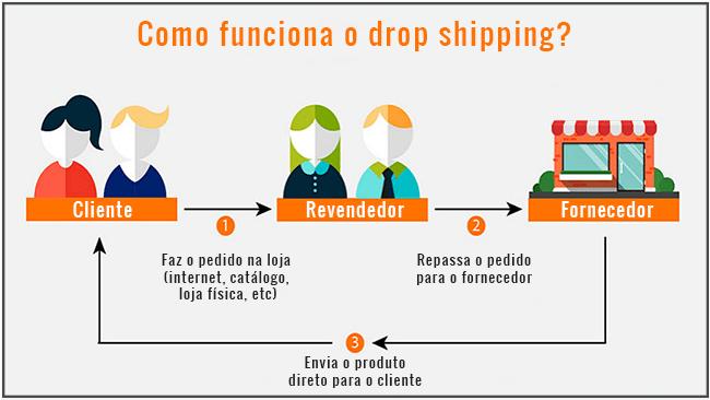 Fornecedores das Grifes como funciona o drop shipping